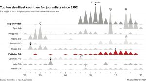 Link to interactive graphic of the deadliest countries for journalists